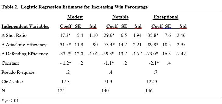 Table 2 - Logistic Regression