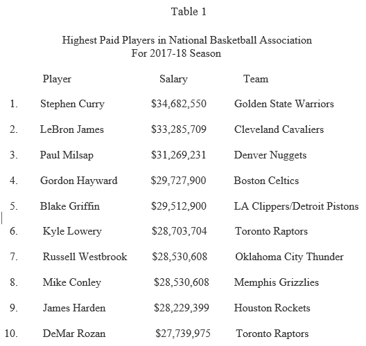 Nba Players Pay And Performance What Counts The Sport Journal