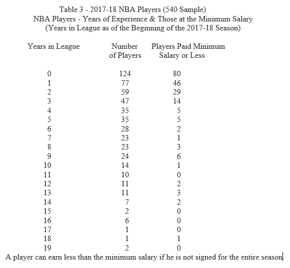 salary caps in professional sports term paper