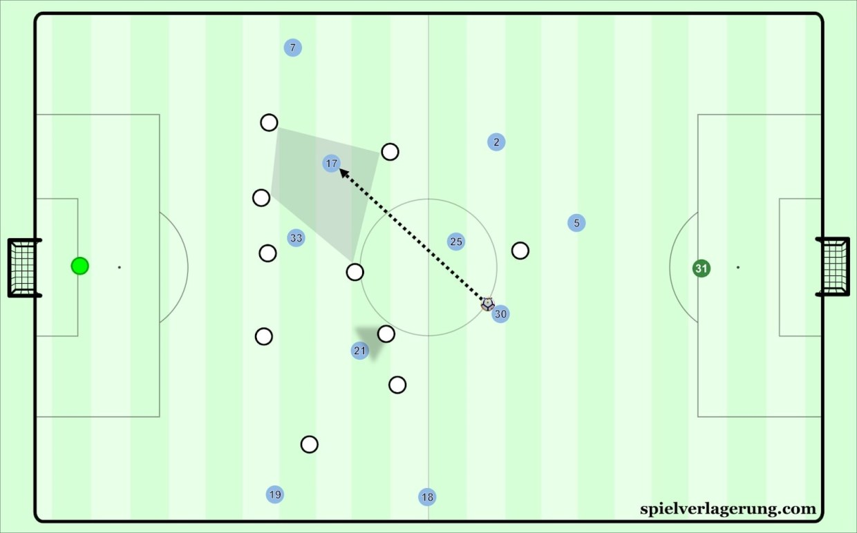 Pep Guardiola and Manchester City, 2017-2018: A Case Study