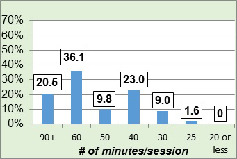 Figure 2 - Duration of MVPA