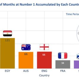 Months by Country - Men