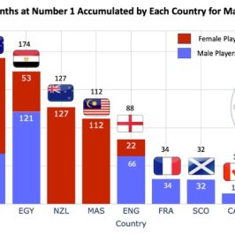 Months by Country