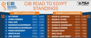 CIB Road to Egypt Standings