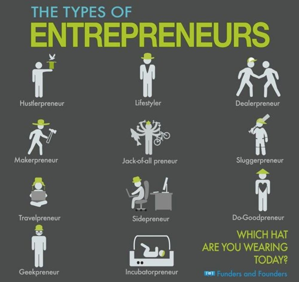 Entrepreneurship Infograms