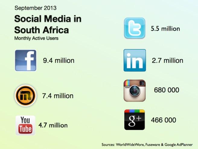 Social Media Statistics South Africa