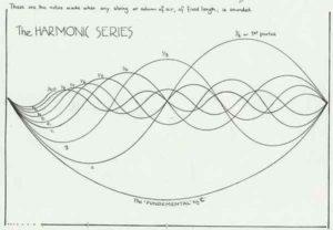 STA-Harmonic-Series