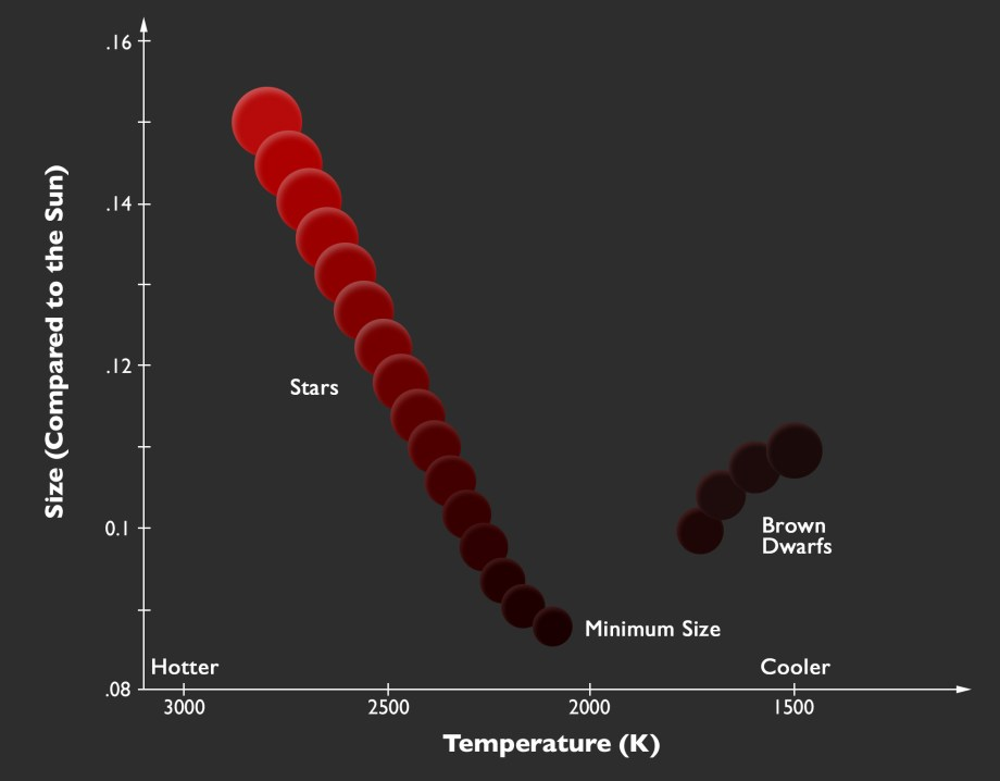 The relation between size and temperature at the point where stars end and brown dwarfs begin
