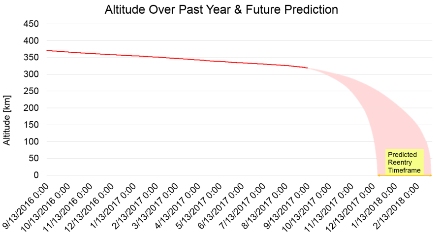 Previous and calculated future altitude of Tiangong-1
