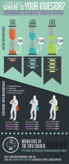 Founders Time Invested To Raise Funding Time Spent Preparing To Raise Startup Funding [Infographic]