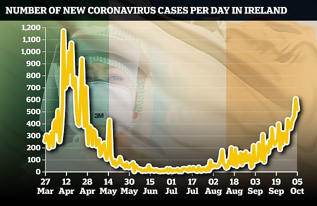 CASES: How the number of cases confirmed each day in Ireland has changed since the start of the pandemic