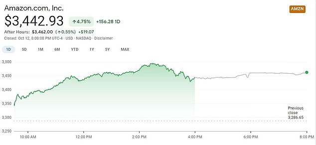 Amazon's shares closed up 4.75 per cent on Monday