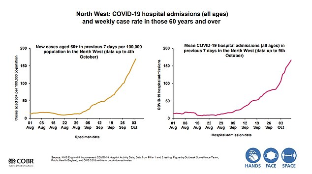 Slides shown by Boris Johnson on Monday as he announced the three tier lockdown system reveal that hospital admissions are surging across the North West in all age groups