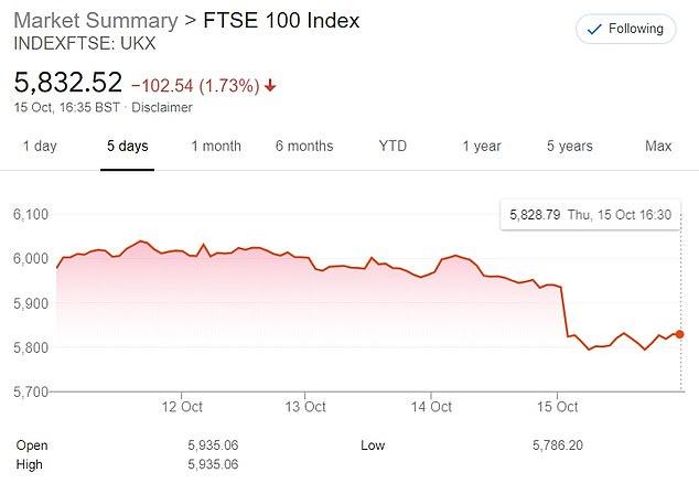 London's FTSE 100 Index took a similar blow on Thursday amid rising coronavirus infections