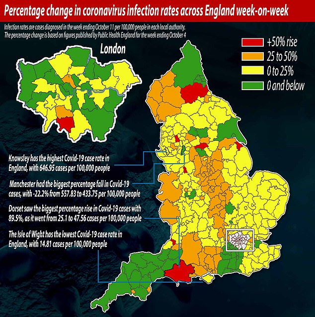 This graph shows the precentage change in Covid-19 infection rates across England week-on-week. Knowsley in the North West had the highest Covid-19 case rate in England, while Manchester had the biggest percentage fall. Dorset meanwhile saw the biggest percentage rise