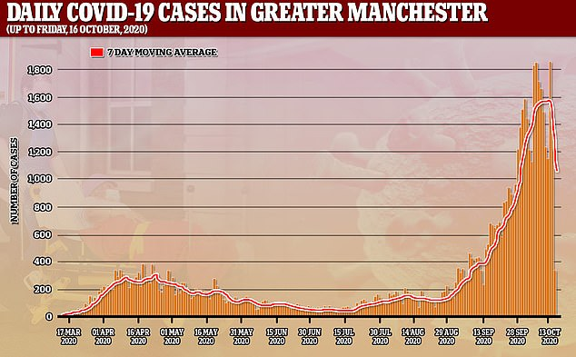 Official data shows the rolling seven day average of coronavirus cases in Greater Manchester has been falling in recent days