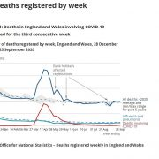Covid-19 deaths in England and Wales spike by 55% with 215 victims last week, ONS