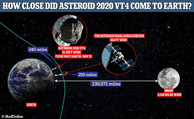 Asteroid 2020 VT4's orbit brought it about the same distance from the Earth as the International Space Station, making it the closest asteroid to pass by Earth on record to date