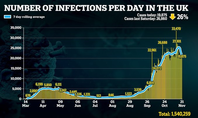It comes as Britain today recorded 391 new hospital deaths in the highest Saturday increase since May - up 21 since last Saturday