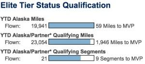 Elite Status Qualification