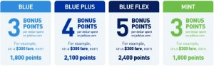 JetBlue Points Earning Rates