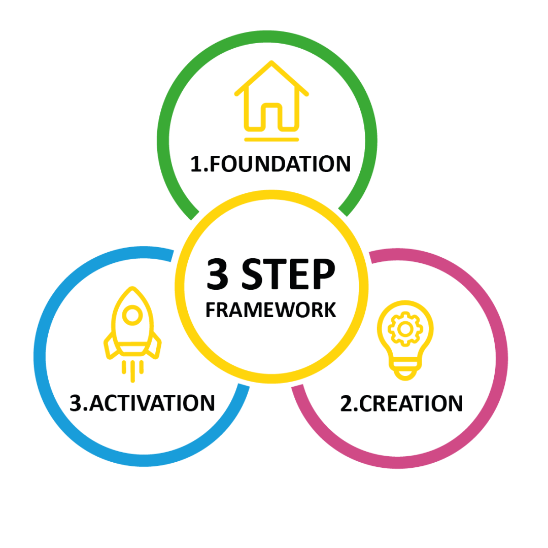 Stickman 3 Step Framework