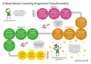 Infographic on 3 week blaster coaching programme