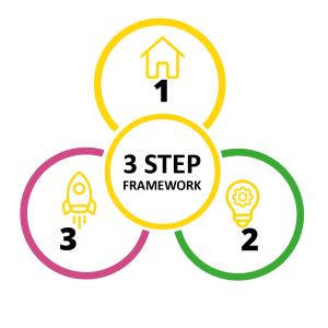 Stickman's 3 Step Framework