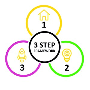 Stickman's 3 Step Framework