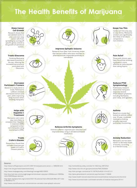 marijuana health benefits infographic
