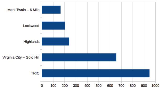 SCSO Call Log Chart