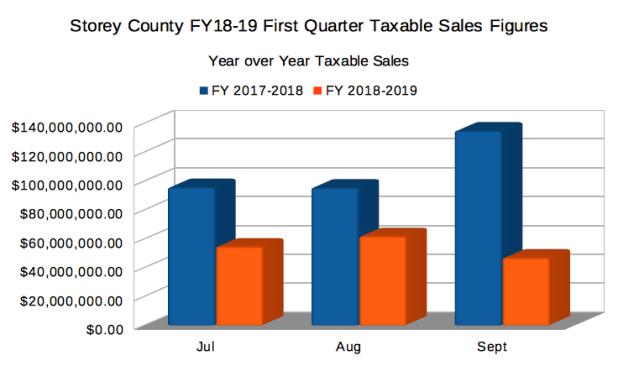 September Taxable Sales Figures Drop