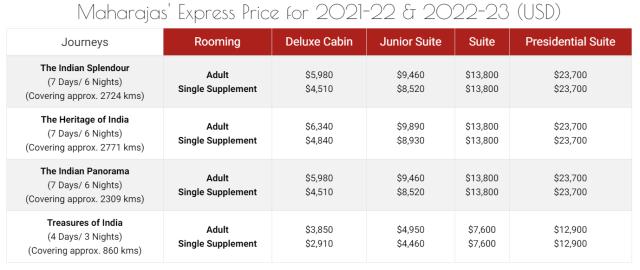 Maharaja's Express Ticket Price