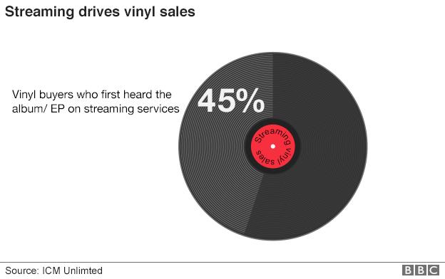 _89212650_streaming_vinyl_sales_624pie