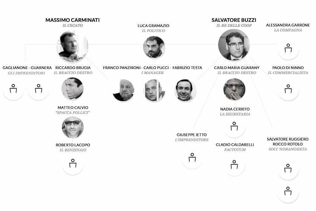 mafia-capitale