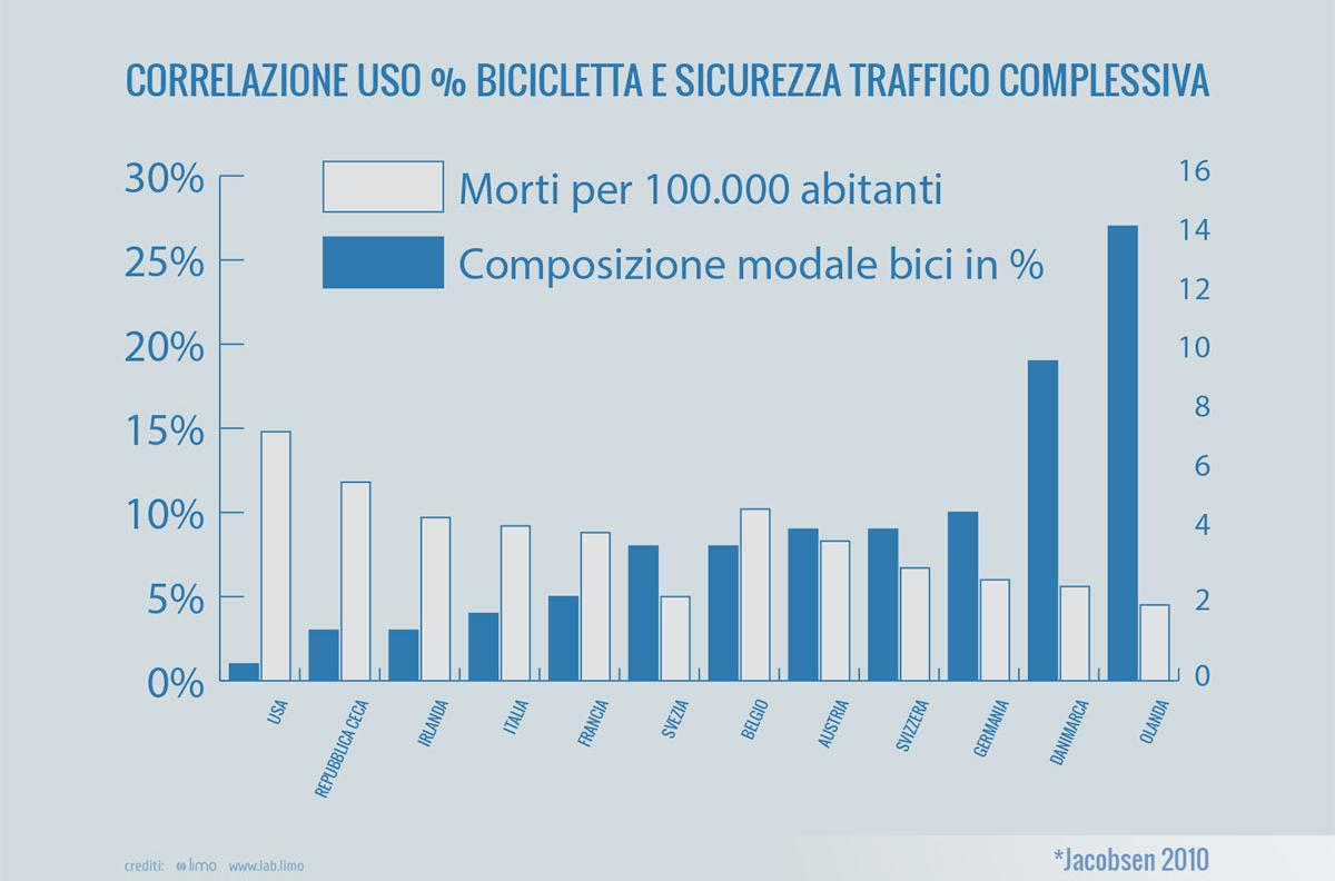 """Fonte: Jacobsen, Peter L. """"Safety in numbers: more walkers and bicyclists, safer walking and bicycling."""" Injury prevention 9.3 (2003): 205-209, elaborazione grafica Fiab."""