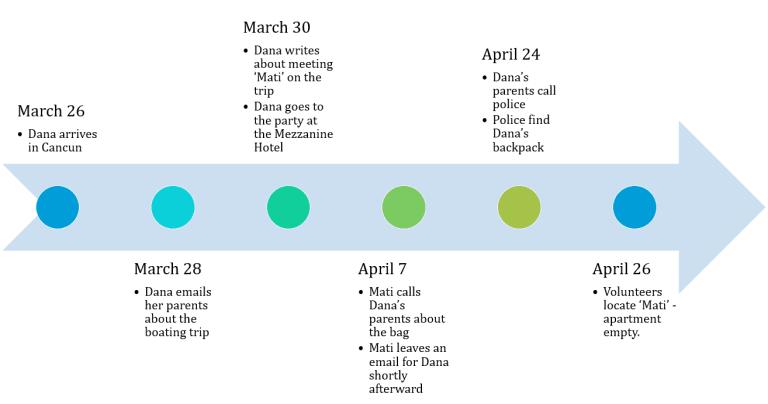 Timeline of the disappearance of Dana Rishpy