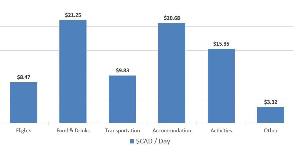 Budget-Breakdown-8-Days-in-Chile-Spend-per-day