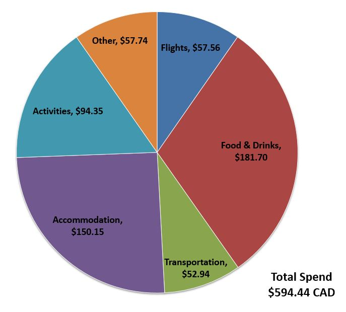 Budget-Breakdown-Exploring-Buenos-Aires-and-Mendoza-Argentina-Spend