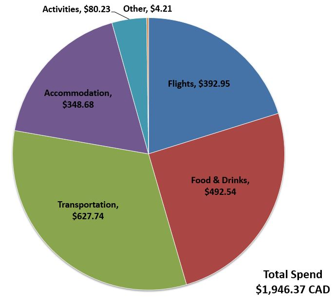 Budget-Breakdown-Atlantic-Canada-Road-Trip-Spend