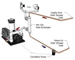 How the Solar Hot Tub Kit Works and Installation Options