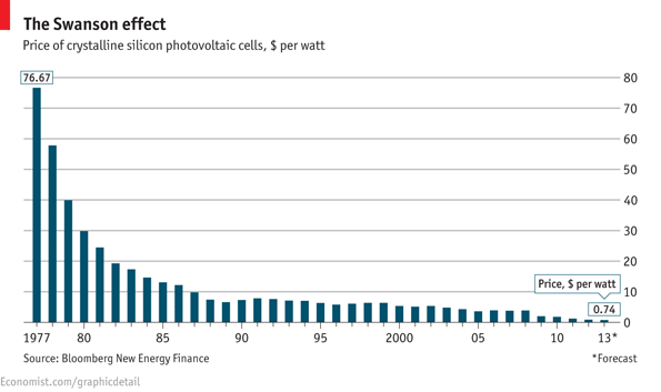 Price of solar panels smaller