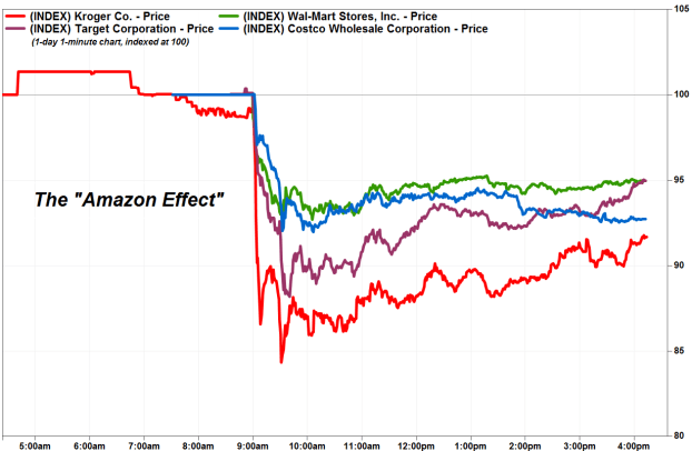 The Amazon Effect on Grocery Supermarkets