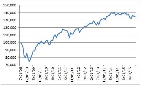 Global Passive ETF Portfolio Chart