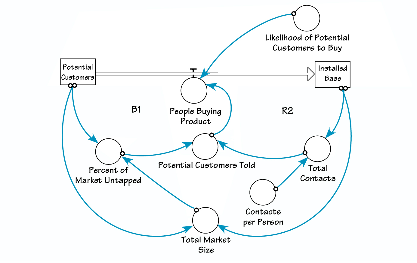 The Systems Thinker Step By Step Stocks And Flows