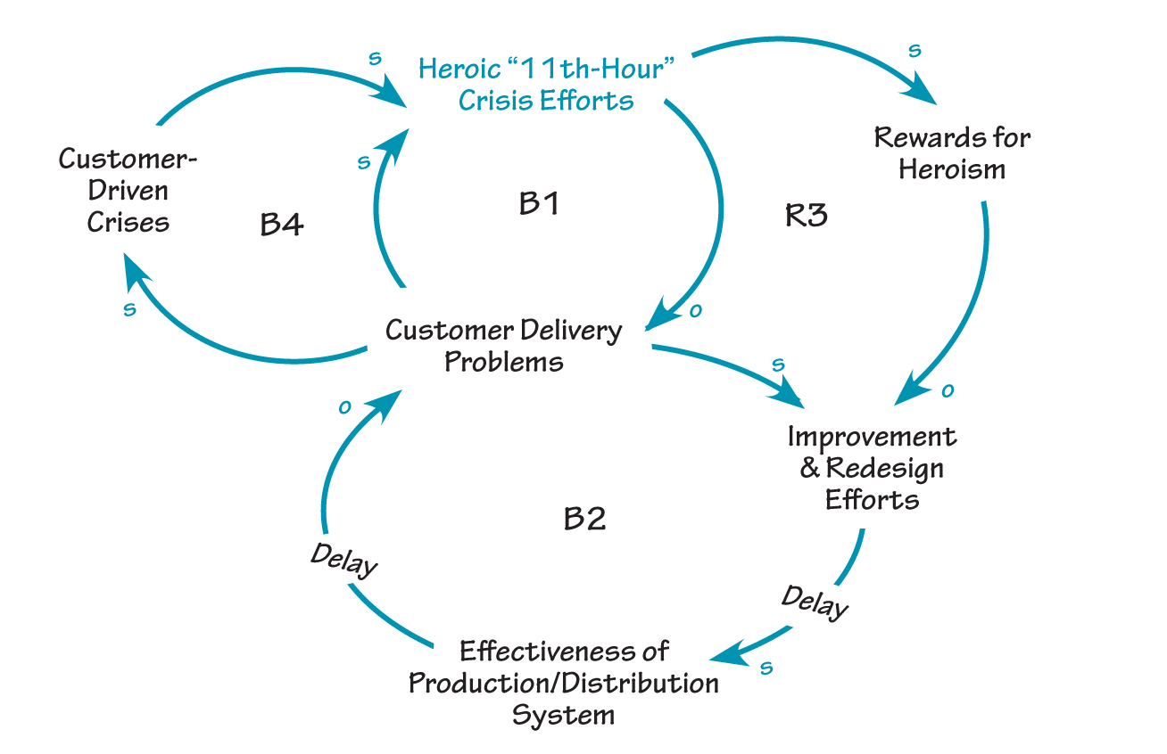 The Systems Thinker Six Steps To Thinking Systemically