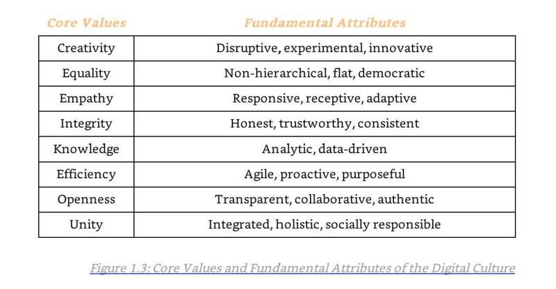 Core value of Digital Culture