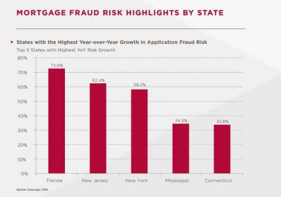 florida mortgage fraud trends report