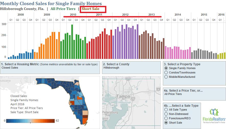 Tampa Short Sales Peaked 2010-2013