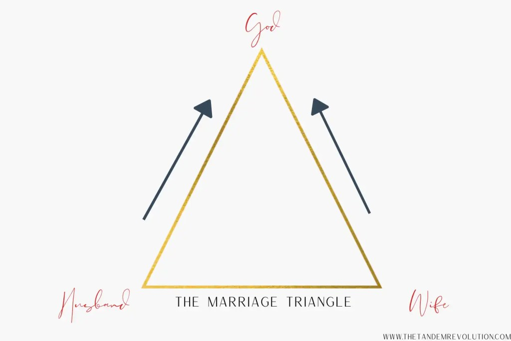 a triangle that represents a husband and wife moving closer as they grow closer to God